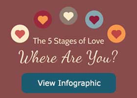 5 Stages of Love Infographic