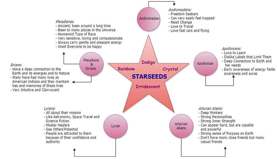 What is a Starseed